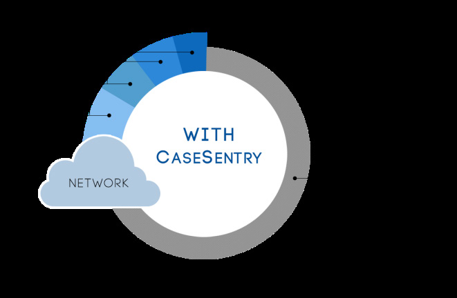 CaseSentry s context-specific automation capabilities go into action to perform timesaving third-level steps, such as retrieving system data or generating additional tests, before presenting the