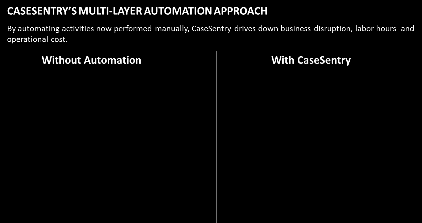 Second level automated processes are then applied to auto-remediate repetitive tasks 24x7 without human intervention.