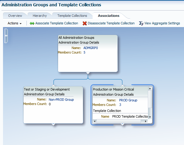 documentation ( Administration Groups and Template Collections chapter of the Oracle Enterprise Manager Cloud Control Administrator s Guide 12c) for details on this step.