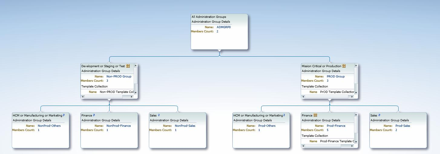 Figure 9. This shows the full administration group hierarchy with associated template collections.