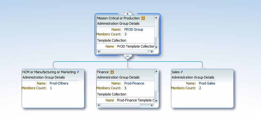 Administration Group hierarchy with Template Collections associated with PROD Group and Prod-Finance groups.