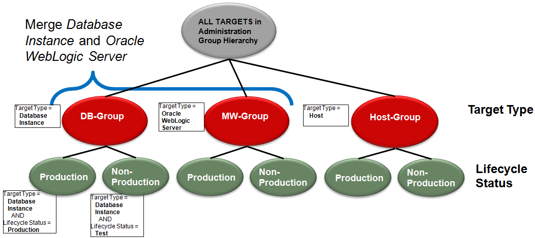 Figure 27. Merging groups is done by merging their corresponding target property criteria.
