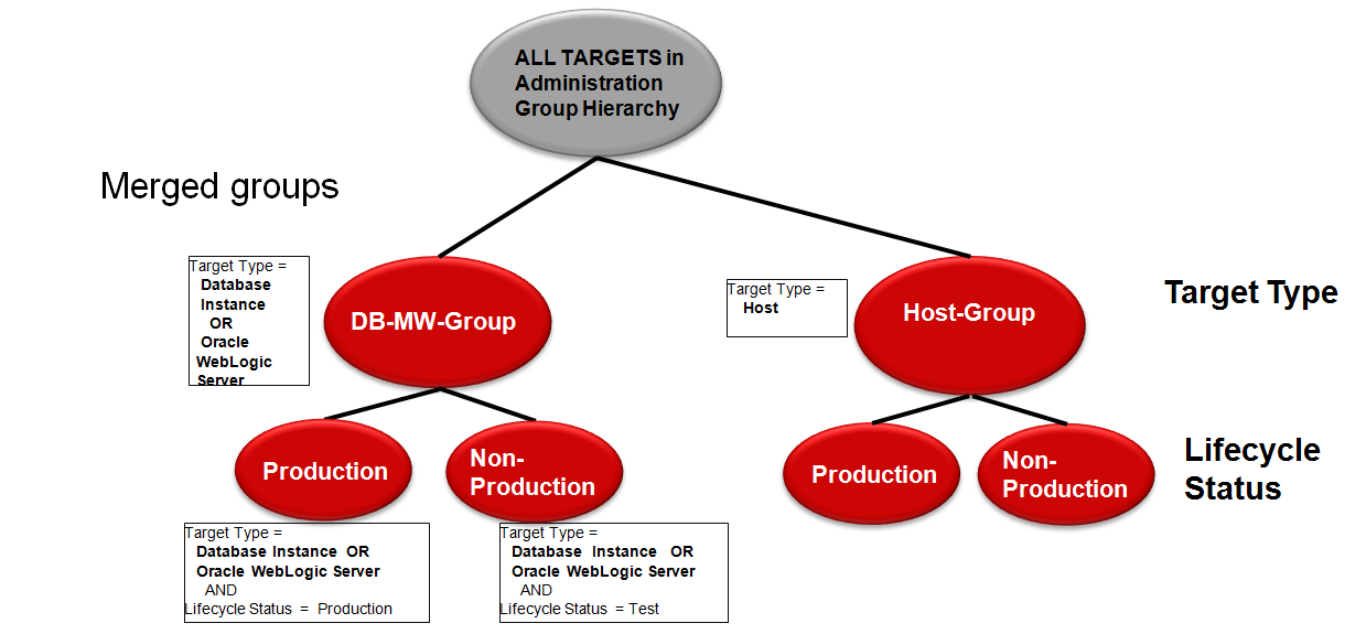 Figure 28. Merging involves moving over targets to the retained groups and updating its group criteria. After the merge has been complete, the administration group now looks like this. Figure 29.
