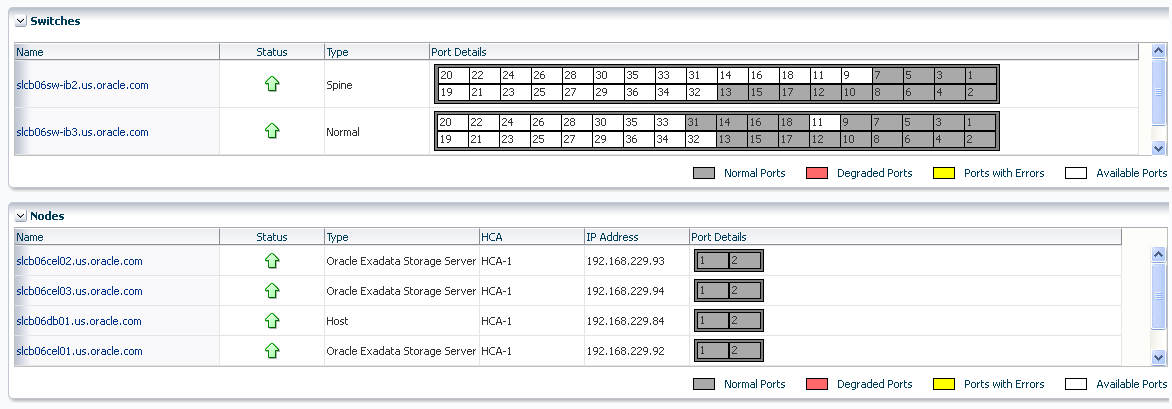 Infiniband Network Monitoring Infiniband network and switches as EM targets Network home page and performance page real time and historical Network topology view Perform admin tasks such as