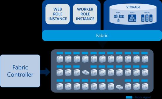 Windows Azure Architecture Fabric Controller Interacts with a Fabric Agent on each machine