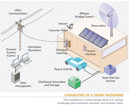 Microgrids: a definition A microgrid is an electrical system