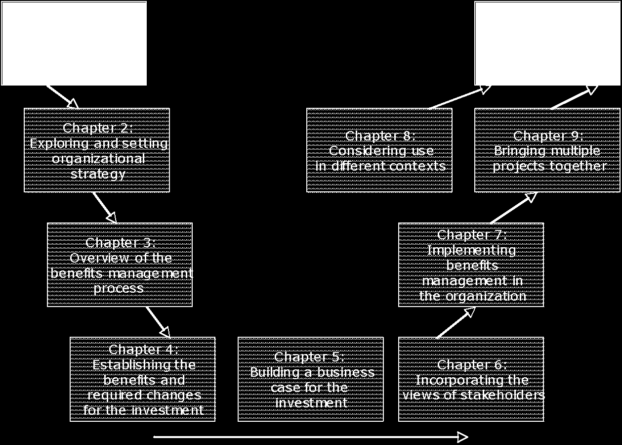 Benefits management is examined at strategic, organizational/operational and project/change levels, with each chapter of