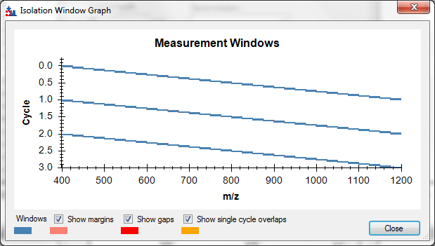 Click Graph to see how the isolation windows cover the specified range.