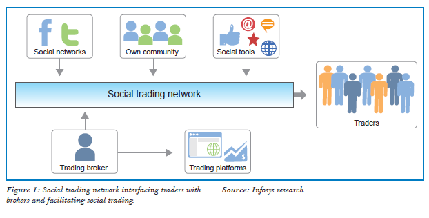 Social Trading Networks Facilitates social trading by providing a forum for