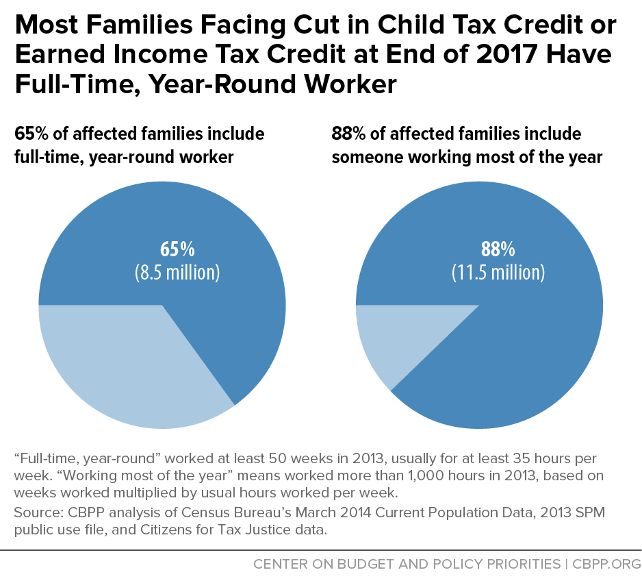 Working families pushed into (or deeper into) poverty. The loss of the key EITC and CTC provisions would push 16.4 million people including nearly 8 million children into or deeper into poverty.