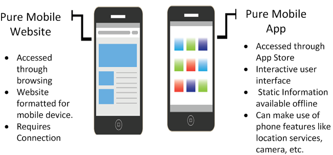 Mobile Solution Options Mobile solutions have divided into three variations: Native, Web, and Hybrid.