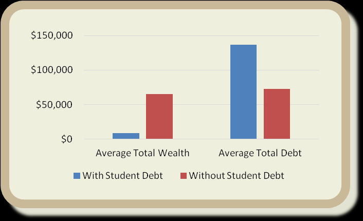 Potential Student Loan Crisis Young households (who are under age 40, have at least one college educated adult, and have no student debt) have accumulated on average over 7 times more wealth than