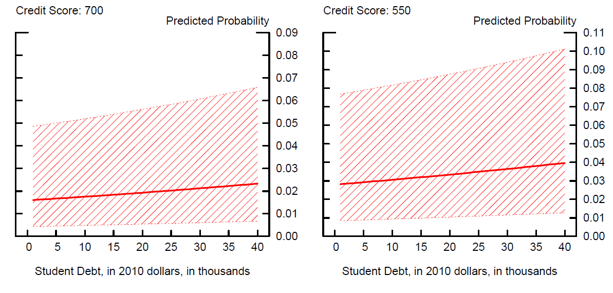 Probability of Student Loan Delinquency, by Student Loan Balances Calculations assume that the borrower entered repayment in 2005 at the age of 25, only attended a public, 4-year school with an