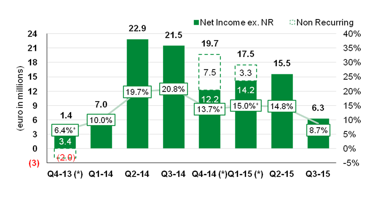 3% revenue, higher opex and slightly higher effective tax rate Partial offset: improved gross margins Net Income ex. NR (euro in millions) 60 50 40 30 20 10 51.4 17.7% 39.3 * 14.
