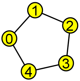 Exact Algorithm Approximation Algorithm Benefits Example Input: a cycle with 5 nodes k = 3 v M(v, 0) M(v, 1) N(v, 1) M(v, 2) N(v, 2) 0 100 100 001 110 110 101 4.1 110 111 101 5.