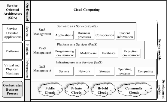 implement SOA. Web Services technologies are based on providing common protocols with which clients can discover and contact the services through the World Wide Web. Figure 1.