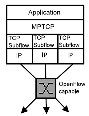 Fast Local Switchover Mechanism (3): Multipath TCP (MPTCP) Integrated with OpenFlow 13 MPTCP is standardized by IETF (Internet Engineering Task Force), does not need to modify existing applications