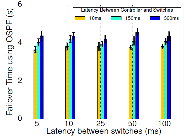 23 Effect of Communication Delays on Network Recovery Time The