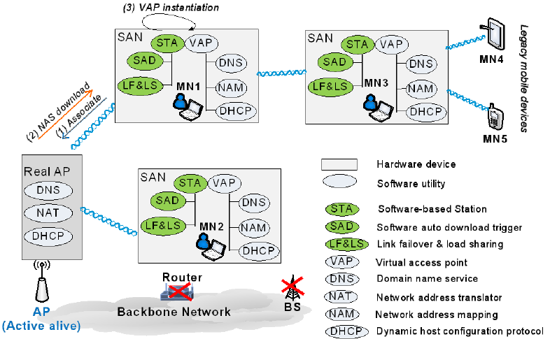 Tree Structure of Multihop Wireless Access Network A network auto-configuration software (NAS) is downloaded to transform each