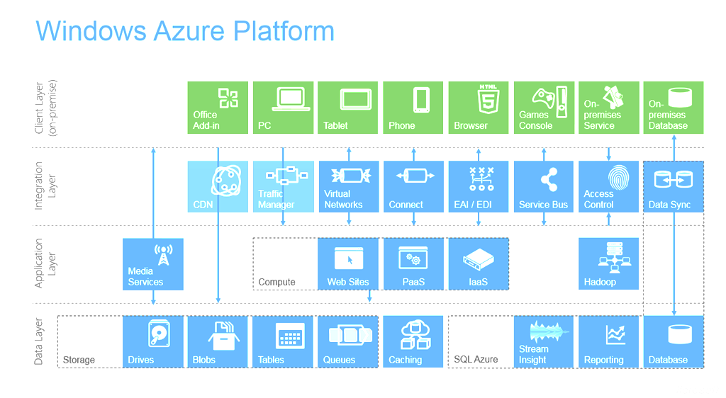 Windows Azure Introduction Windows Azure is a cloud computing platform developed by Microsoft.