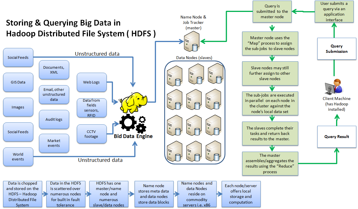 Section 06 Big Data Design Principles This is the Hadoop architecture for storing and querying data within HDFS. Data Query: User submits query to the API. Query is submitted to the master node.