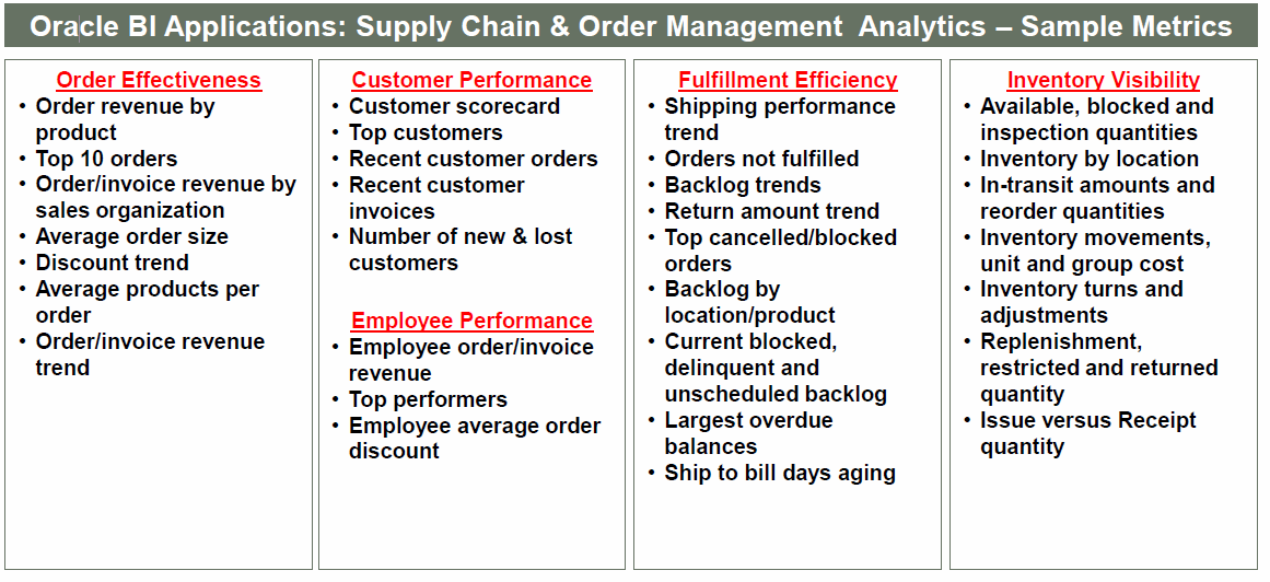 Supply Chain & Order