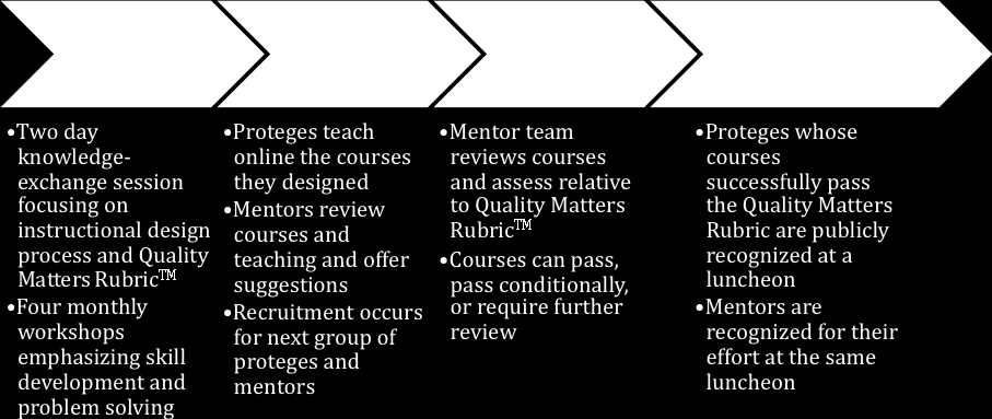 Figure 1. Four-stage model of the Distance Education Mentoring Program The first stage of the Distance Education Mentoring program, Mentoring, takes place during one semester.