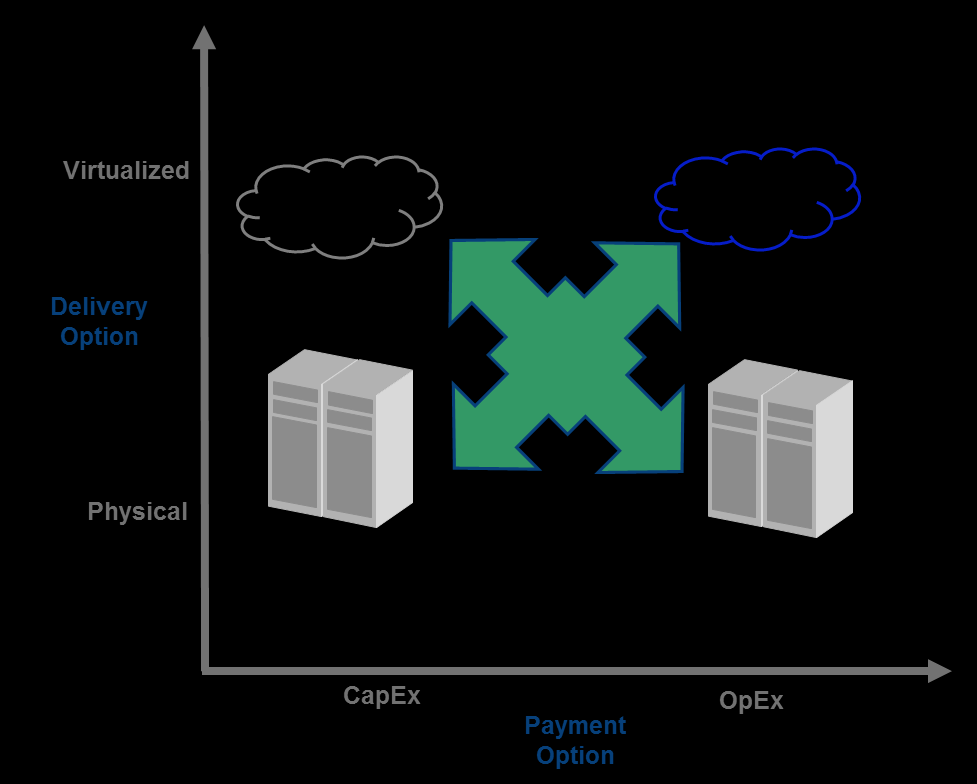 Vendors who can help customers build out hybrid end-to-end IT infrastructures that include onand off-premises assets and services are a better match for complex customers than point solution vendors.