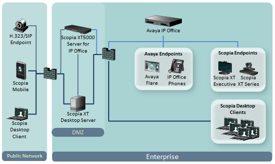 Figure 3: Scopia XT Server for IP Office Deployment Deploying Scopia XT Desktop Server with Dual-NIC Scopia XT Desktop Server can be installed on servers with multiple Network Interface Cards (NICs).