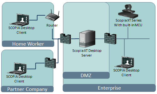 Figure 7: Locating the Scopia XT Desktop Server in the DMZ When opening ports between the DMZ and the enterprise on the Scopia XT Desktop Server, use the following as a reference: When opening ports