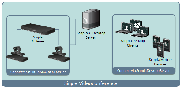 Chapter 1 About Scopia XT Desktop Server for IP Office Scopia XT Desktop Server extends the capabilities of videoconferences hosted on the Scopia XT Server for IP Office by enabling Scopia XT Desktop