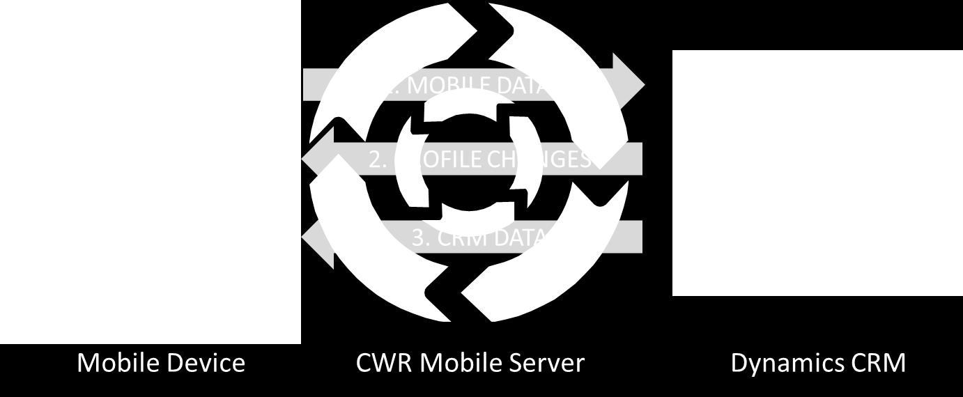Synchronization Best Practices 3 Synchronization Overview CWR Mobile CRM provides your field sales, service and marketing teams offline access to their Microsoft Dynamics CRM 2011 data.