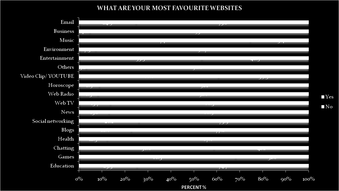 Findings Most favourite websites suggested by respondents