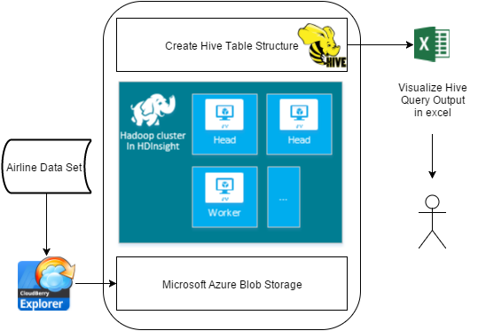 Azure Blob storage is a robust, general-purpose storage solution that integrates seamlessly with HDInsight.