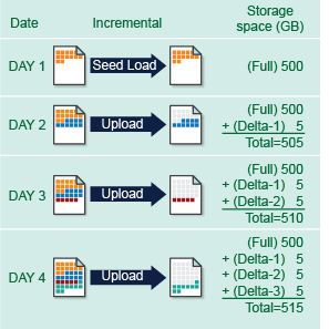 ultimate backup solution (6) Backup 500GB in one night Our seed load and in-file delta technologies enable backup of a large volume of data to be completed in a very short period of time.
