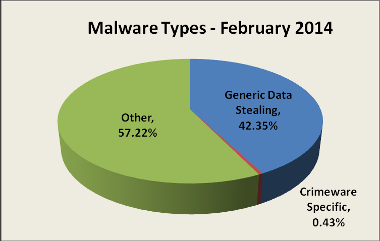 , Measurement of Detected Crimeware 1st Quarter 2014 Using data contributed from APWG founding member Websense regarding the proliferation of malevolent software, this metric measures proportions of