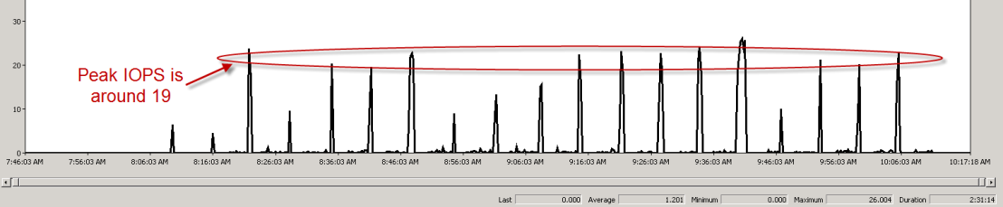 Figure 21 shows that the pulse wave pattern of the crawl component write I/O with average peak IOPS around 32. Figure 21.