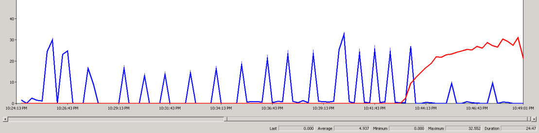 Figure 32 shows the combination of the synchronization write IOPS chart and the profile database write IOPS chart.