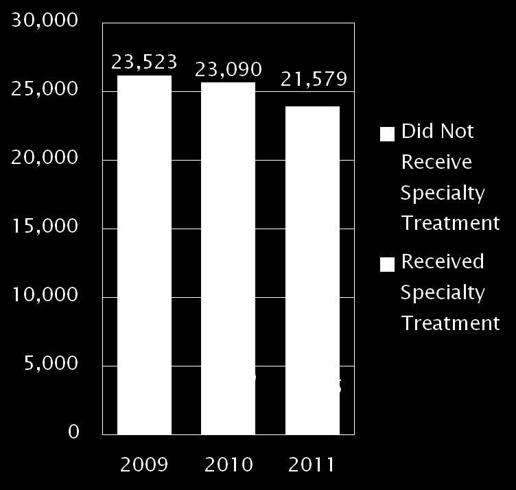 Substance Abuse Treatment Gap Those Needing Treatment for Illicit Drugs or Alcohol Compared to Number Receiving Treatment, 2011 (numbers in thousands) According to the NSDUH report, 21.