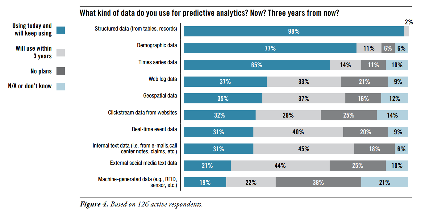 Challenges: Increase in data sizes/types for predictive analytics Source: TDWI Research, Predictive Analytics for Business Advantage, 2014 Visit tdwi.