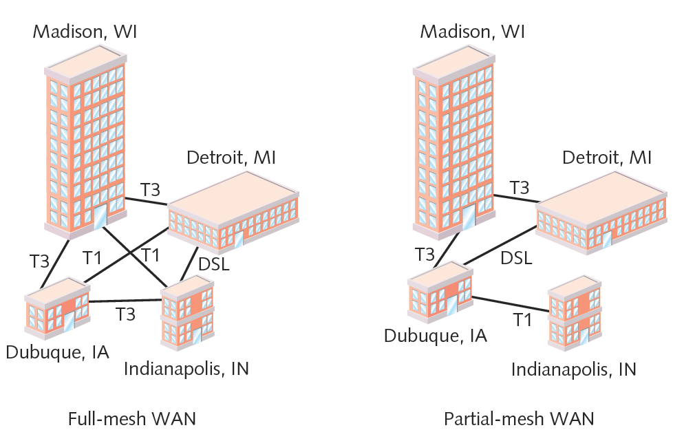 Figure 7-5 Full-mesh and partial-mesh WANs Courtesy Course
