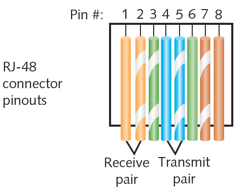 Figure 7-13 T1 wire terminations in an RJ-48 connector Courtesy Course