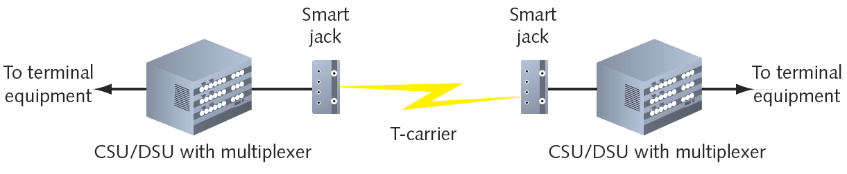 Figure 7-17 A point-to-point T-carrier connection Courtesy Course