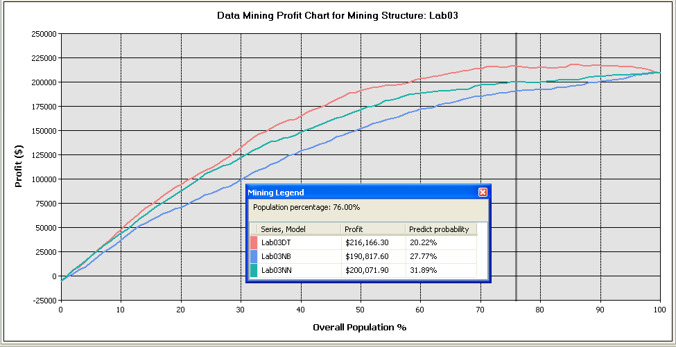 Profit Chart Y = profit X = percentage of the population contacted