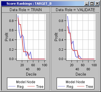 1.8 Comparing Predictive Models 1-97 While the plot is related to the definition of profit used elsewhere in SAS Enterprise Miner, there is an important difference.