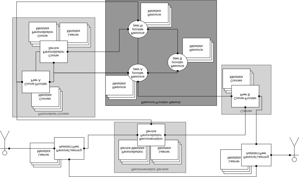Fig. 4. ELENA architecture for personalization services. The personalization services might be generic adaptive functionalities provided and described in common language, e.g. first order logic (see [4] for details).