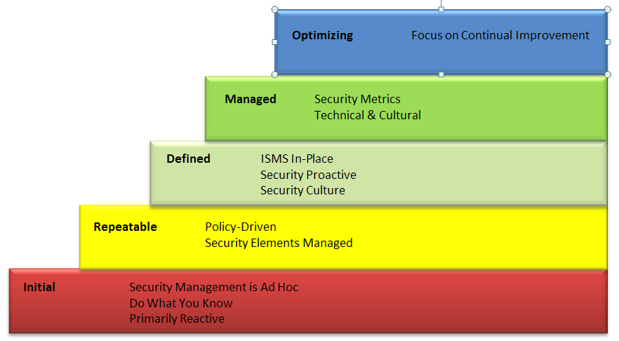 Information Security Management Maturity Model Based upon Software Engineering Institute SE