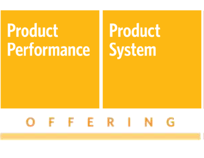 Real innovation efforts Product Performance: the development of distinguishing features and functionality.