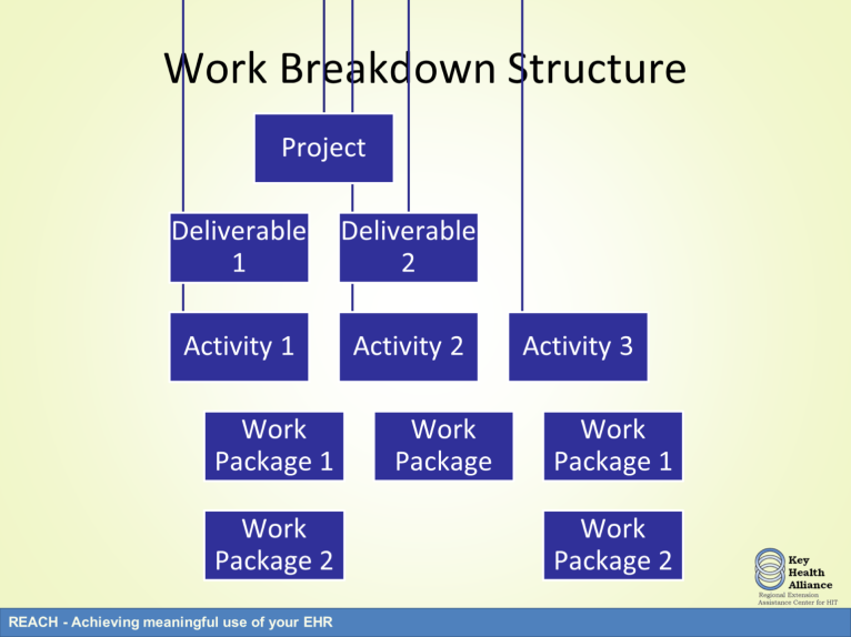 A work breakdown structure is commonly used to dissect a project into smaller components.