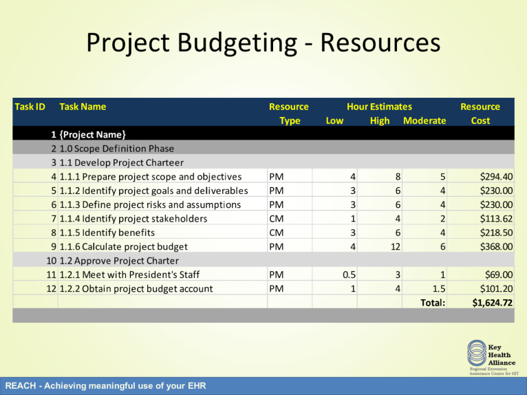 Once the tasks are identified from the work breakdown structure, a resource budget can be created. The resource budget is used to calculate the cost of the project members.
